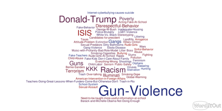 worditout-word-cloud-1776413.png